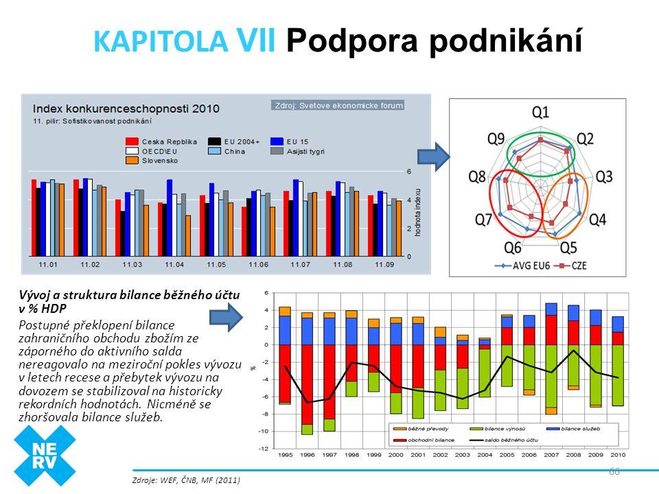 KAPITOLA VII Podpora podnikání Vývoj a struktura bilance běžného účtu v % HDP Postupné překlopení bilance zahraničního obchodu zbožím ze záporného do