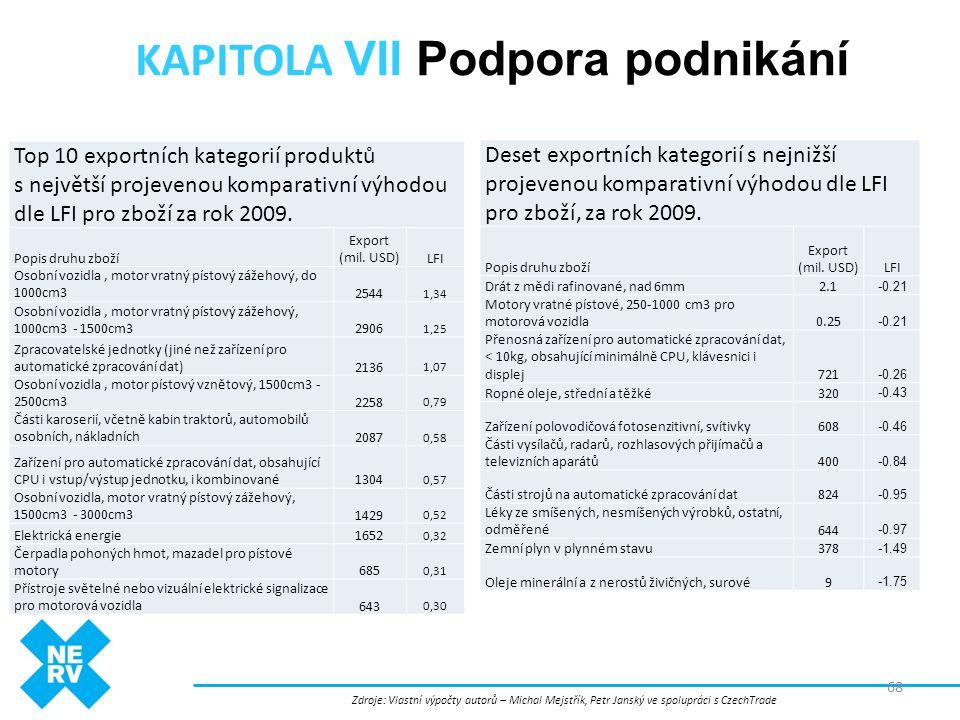 KAPITOLA VII Podpora podnikání 68 Deset exportních kategorií s nejnižší projevenou komparativní výhodou dle LFI pro zboží, za rok 2009. Popis druhu zb