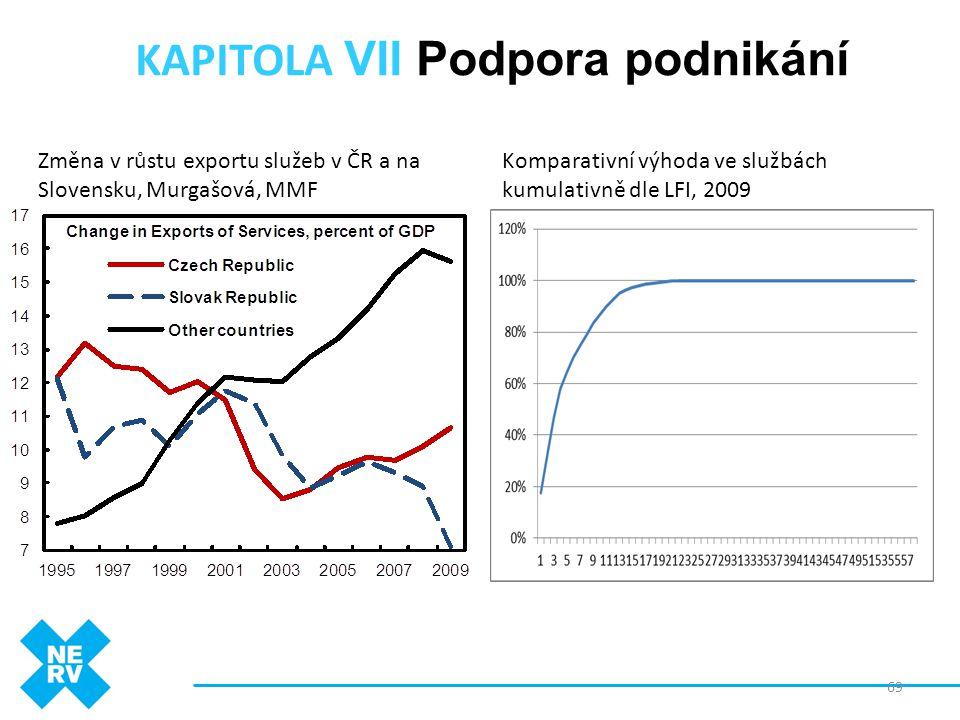 KAPITOLA VII Podpora podnikání 69 Komparativní výhoda ve službách kumulativně dle LFI, 2009 Změna v růstu exportu služeb v ČR a na Slovensku, Murgašov