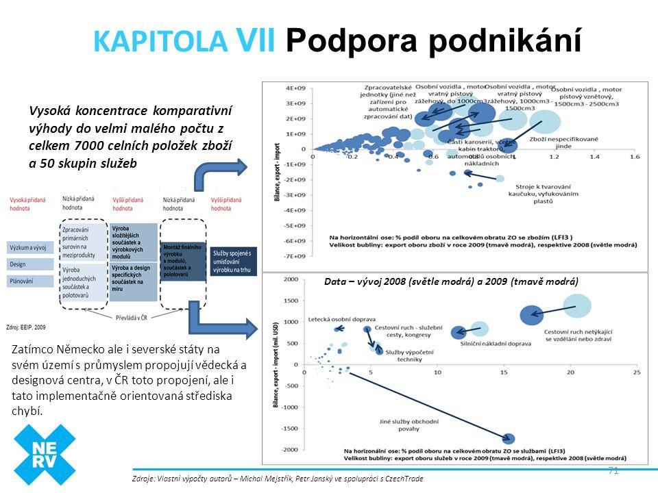 KAPITOLA VII Podpora podnikání Zatímco Německo ale i severské státy na svém území s průmyslem propojují vědecká a designová centra, v ČR toto propojen
