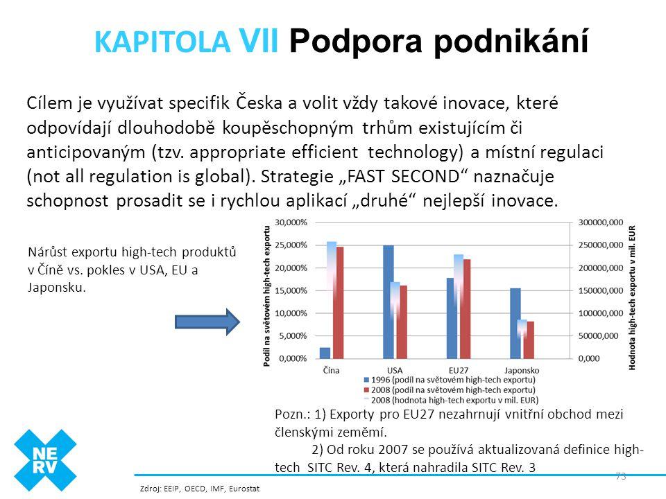 KAPITOLA VII Podpora podnikání Cílem je využívat specifik Česka a volit vždy takové inovace, které odpovídají dlouhodobě koupěschopným trhům existujíc