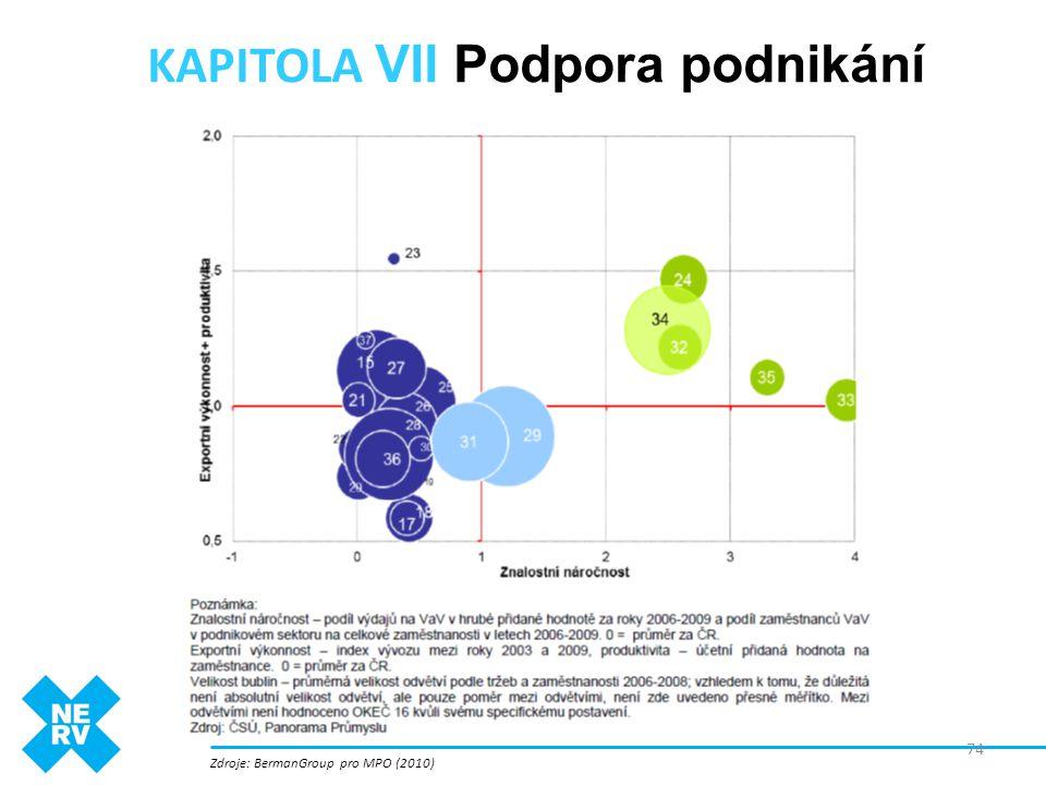 KAPITOLA VII Podpora podnikání Zdroje: BermanGroup pro MPO (2010) 74