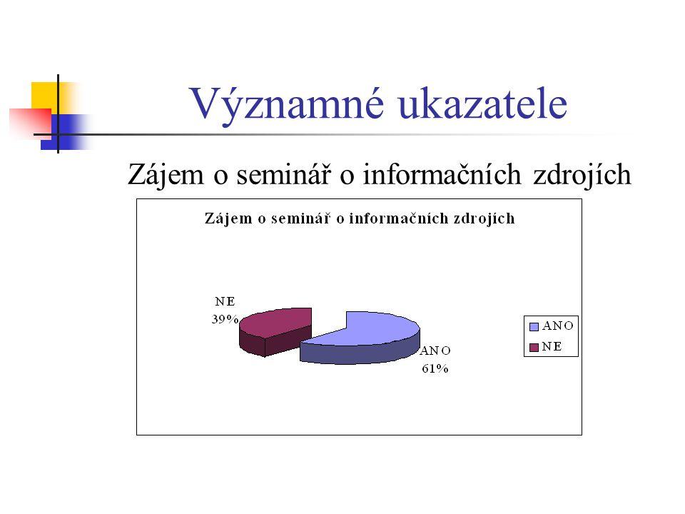 Významné ukazatele Zájem o seminář o informačních zdrojích