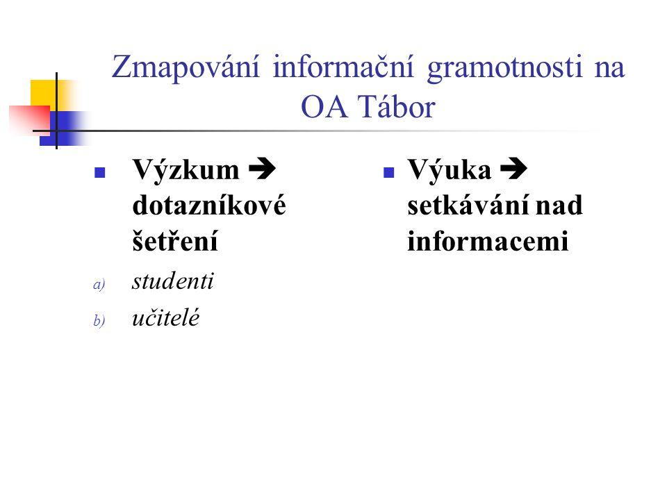 Zmapování informační gramotnosti na OA Tábor  Výzkum  dotazníkové šetření a) studenti b) učitelé  Výuka  setkávání nad informacemi