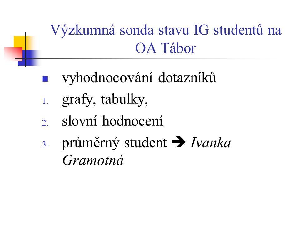 Výzkumná sonda stavu IG studentů na OA Tábor  vyhodnocování dotazníků 1. grafy, tabulky, 2. slovní hodnocení 3. průměrný student  Ivanka Gramotná