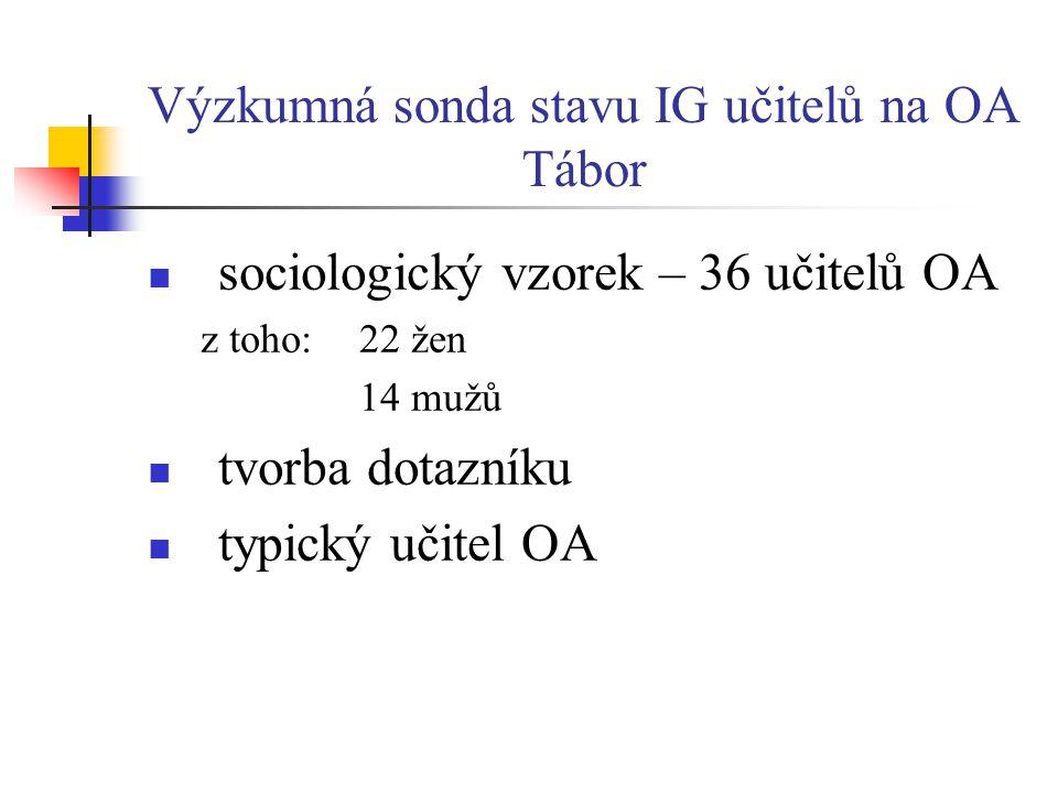 Výzkumná sonda stavu IG učitelů na OA Tábor  sociologický vzorek – 36 učitelů OA z toho: 22 žen 14 mužů  tvorba dotazníku  typický učitel OA