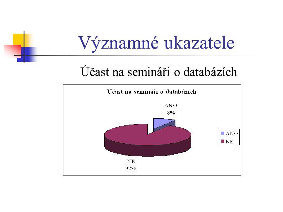 Významné ukazatele Účast na semináři o databázích