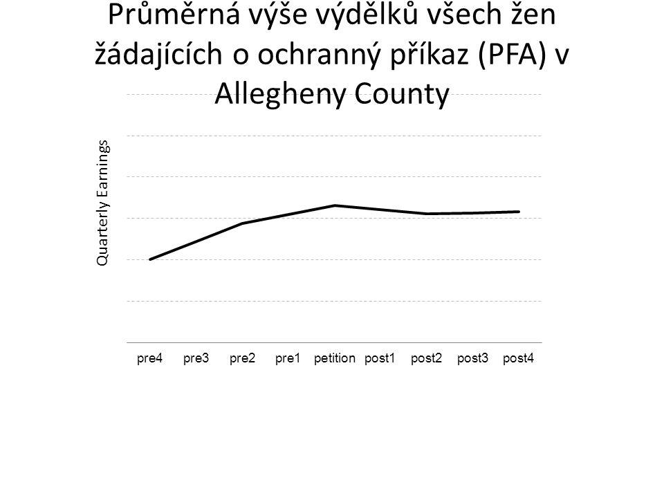 Quarterly Earnings Průměrná výše výdělků všech žen žádajících o ochranný příkaz (PFA) v Allegheny County