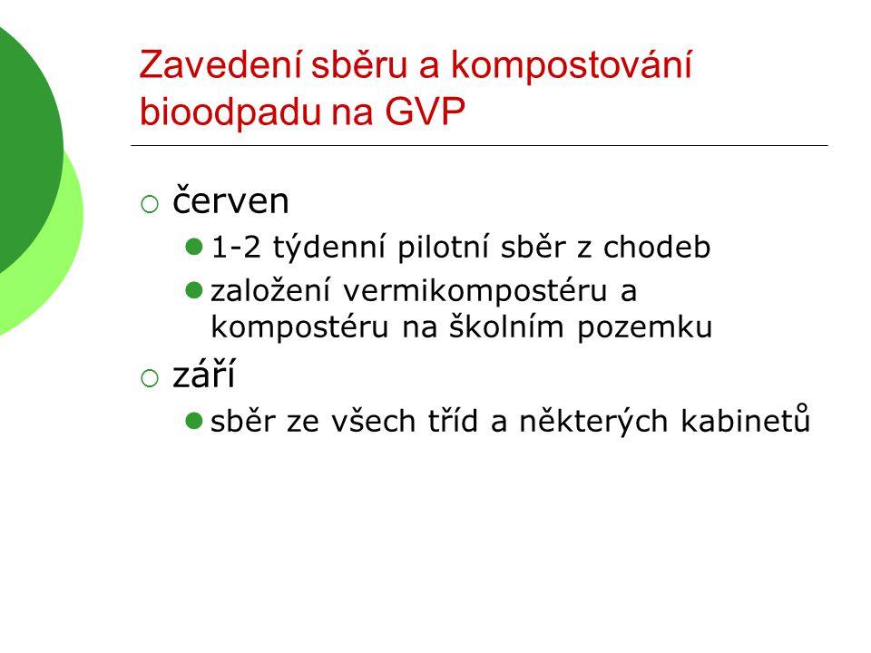 Zavedení sběru a kompostování bioodpadu na GVP  červen  1-2 týdenní pilotní sběr z chodeb  založení vermikompostéru a kompostéru na školním pozemku