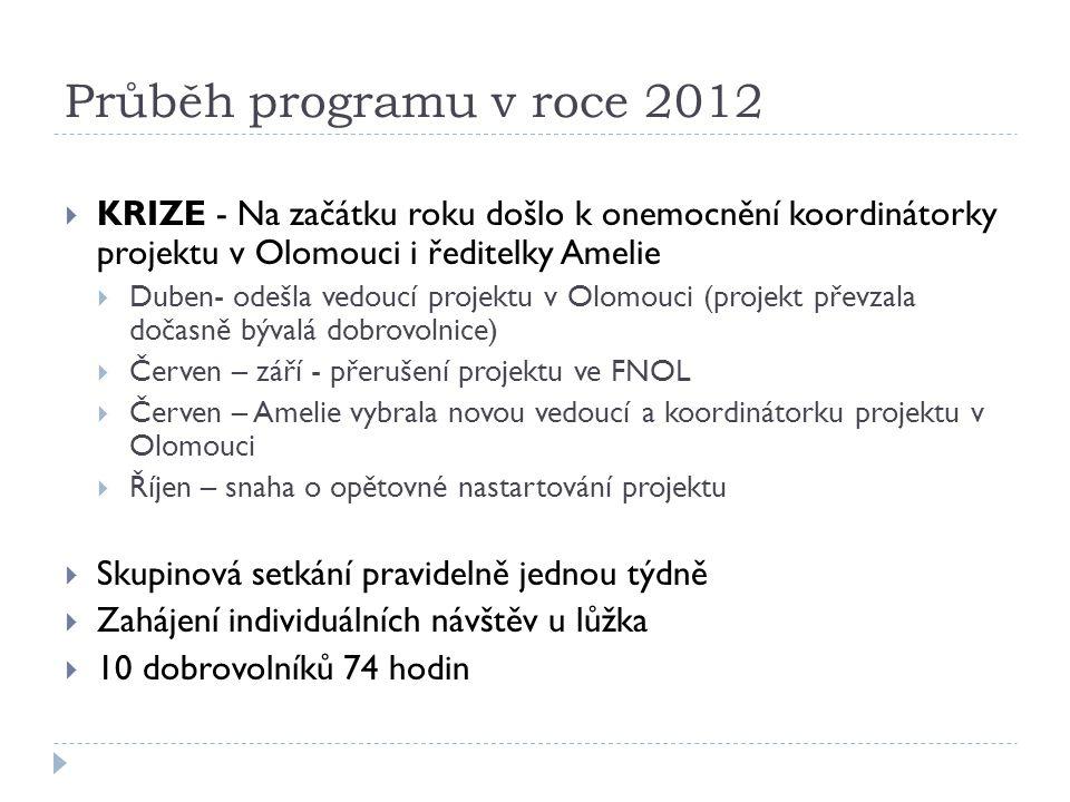 Průběh programu v roce 2012  KRIZE - Na začátku roku došlo k onemocnění koordinátorky projektu v Olomouci i ředitelky Amelie  Duben- odešla vedoucí