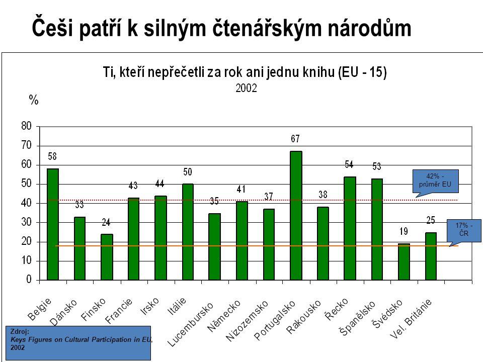 11 42% - průměr EU Zdroj: Keys Figures on Cultural Participation in EU, 2002 17% - ČR Češi patří k silným čtenářským národům
