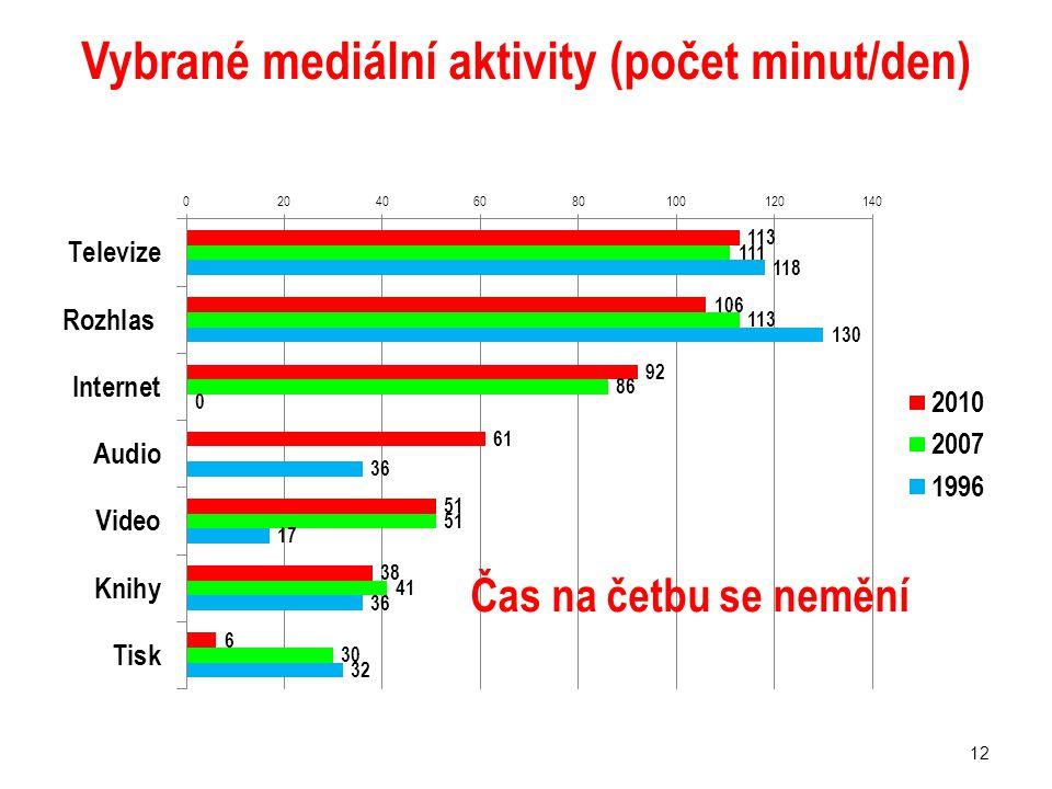 Vybrané mediální aktivity (počet minut/den) 12