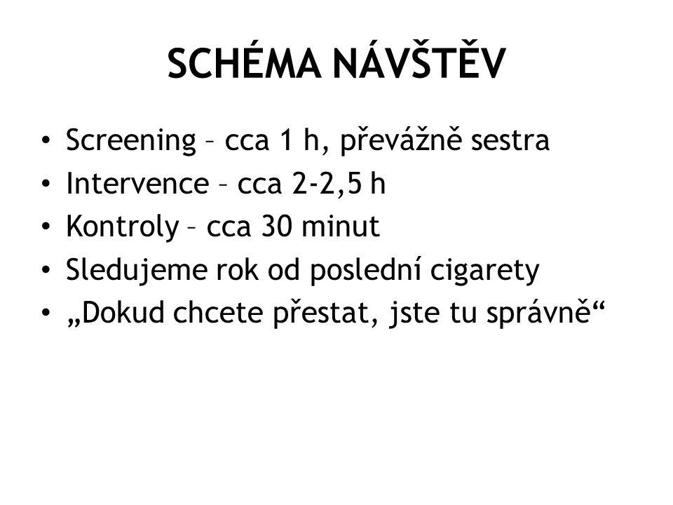 """SCHÉMA NÁVŠTĚV • Screening – cca 1 h, převážně sestra • Intervence – cca 2-2,5 h • Kontroly – cca 30 minut • Sledujeme rok od poslední cigarety • """"Dok"""