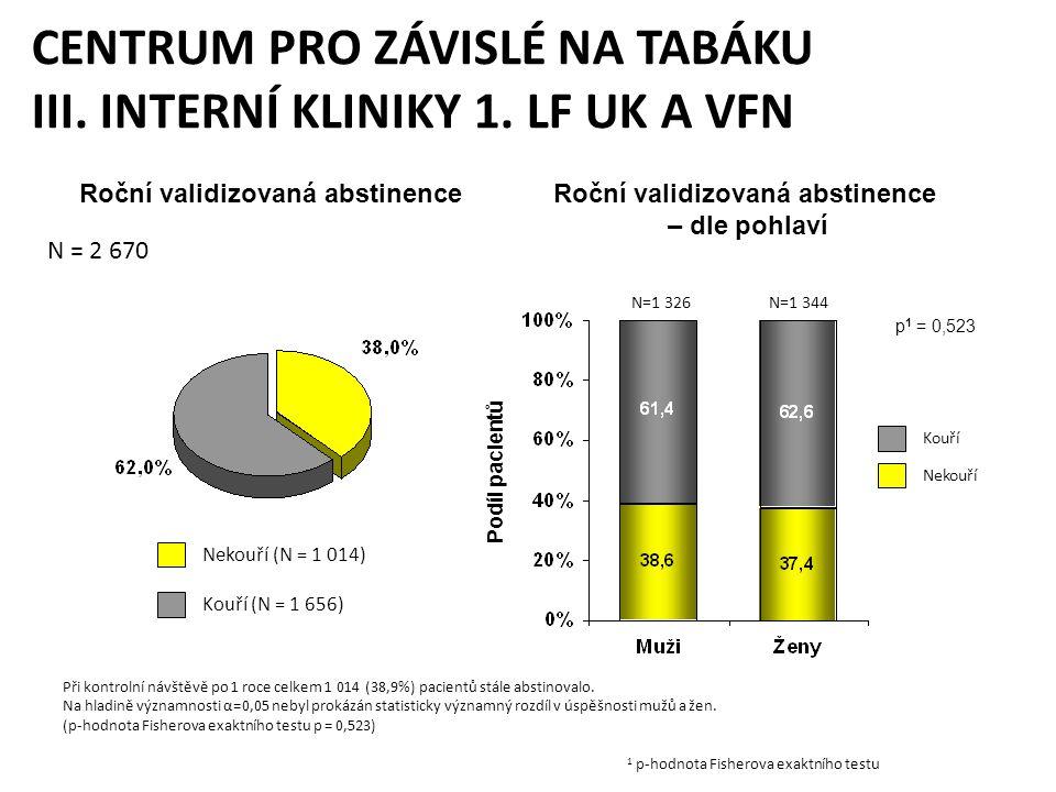 Kouří Nekouří N = 2 670 CENTRUM PRO ZÁVISLÉ NA TABÁKU III. INTERNÍ KLINIKY 1. LF UK A VFN Kouří (N = 1 656) Nekouří (N = 1 014) Roční validizovaná abs