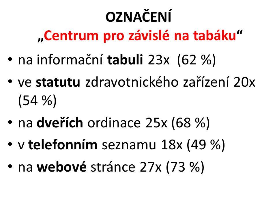 """OZNAČENÍ """"Centrum pro závislé na tabáku"""" • na informační tabuli 23x (62 %) • ve statutu zdravotnického zařízení 20x (54 %) • na dveřích ordinace 25x ("""