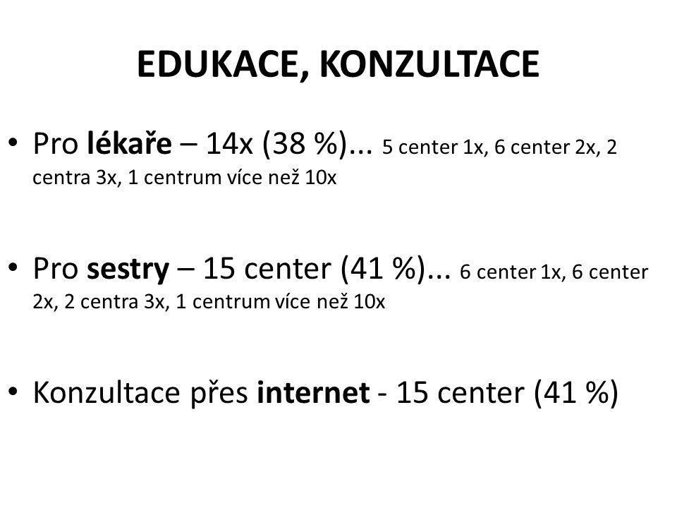 EDUKACE, KONZULTACE • Pro lékaře – 14x (38 %)... 5 center 1x, 6 center 2x, 2 centra 3x, 1 centrum více než 10x • Pro sestry – 15 center (41 %)... 6 ce