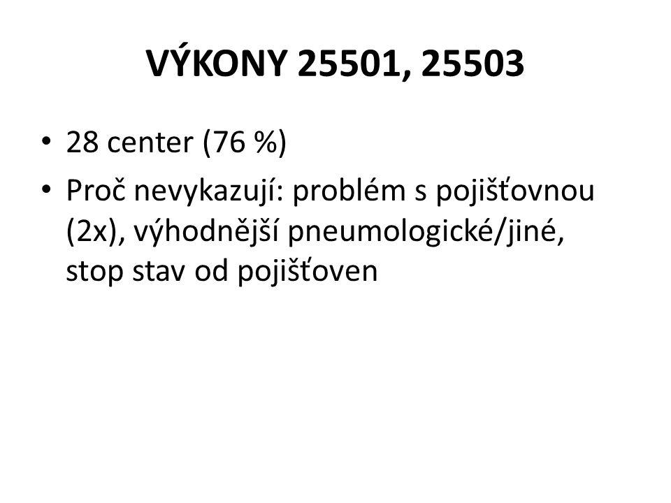 VÝKONY 25501, 25503 • 28 center (76 %) • Proč nevykazují: problém s pojišťovnou (2x), výhodnější pneumologické/jiné, stop stav od pojišťoven