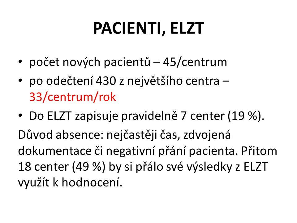PACIENTI, ELZT • počet nových pacientů – 45/centrum • po odečtení 430 z největšího centra – 33/centrum/rok • Do ELZT zapisuje pravidelně 7 center (19