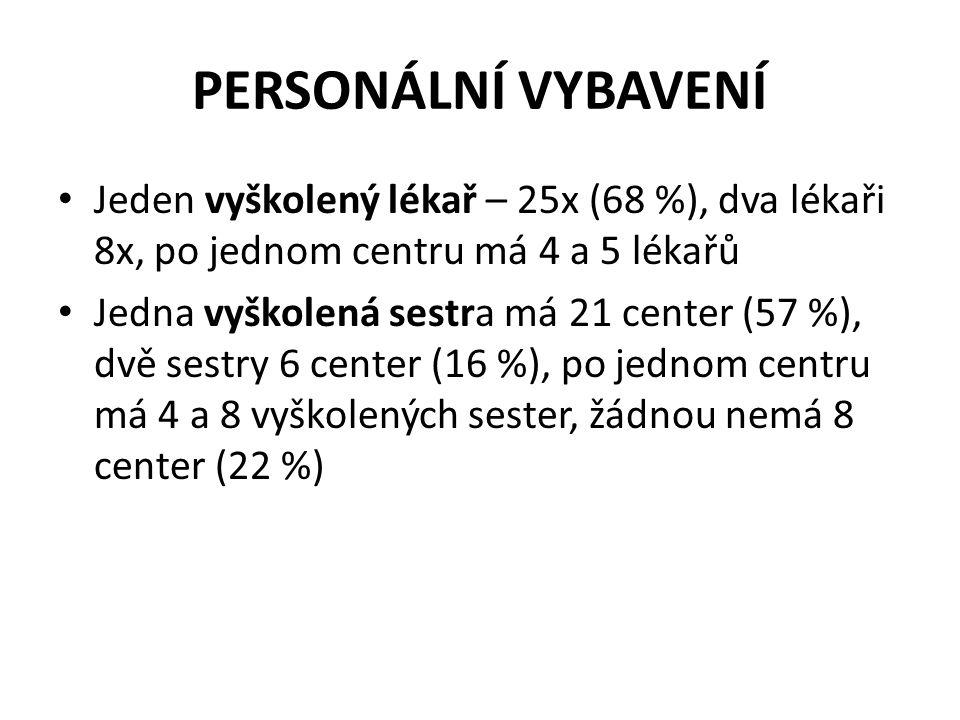 PERSONÁLNÍ VYBAVENÍ • Jeden vyškolený lékař – 25x (68 %), dva lékaři 8x, po jednom centru má 4 a 5 lékařů • Jedna vyškolená sestra má 21 center (57 %)