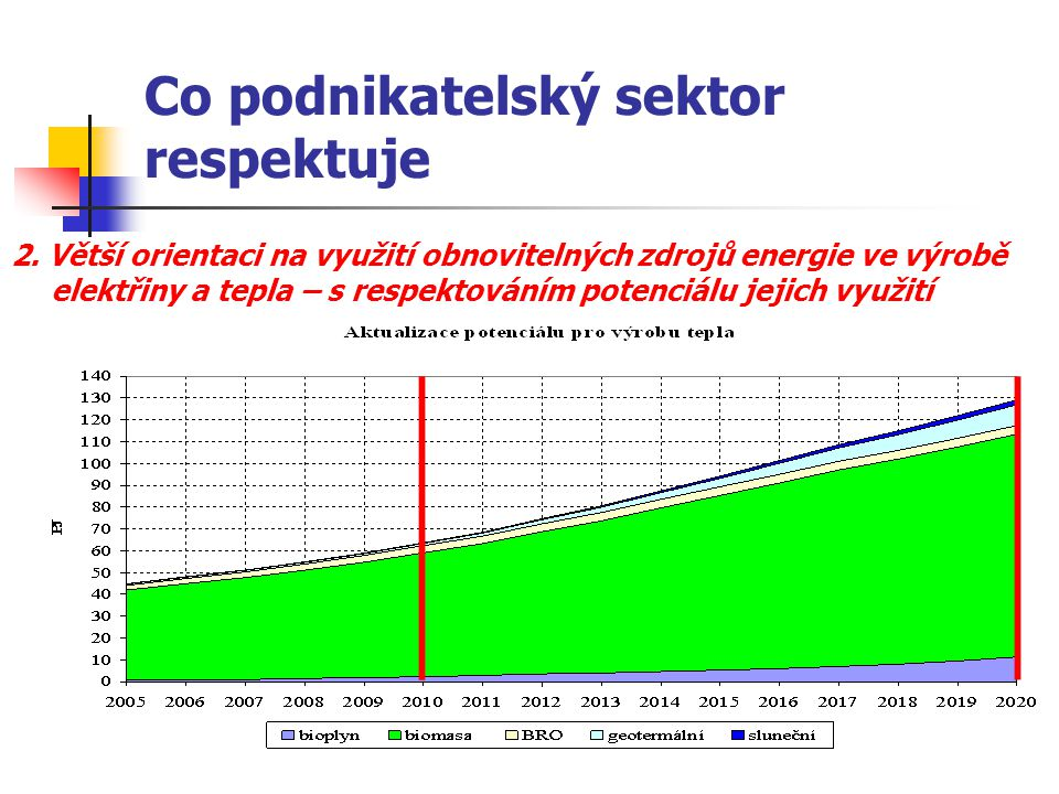 Co podnikatelský sektor respektuje 2. Větší orientaci na využití obnovitelných zdrojů energie ve výrobě elektřiny a tepla – s respektováním potenciálu