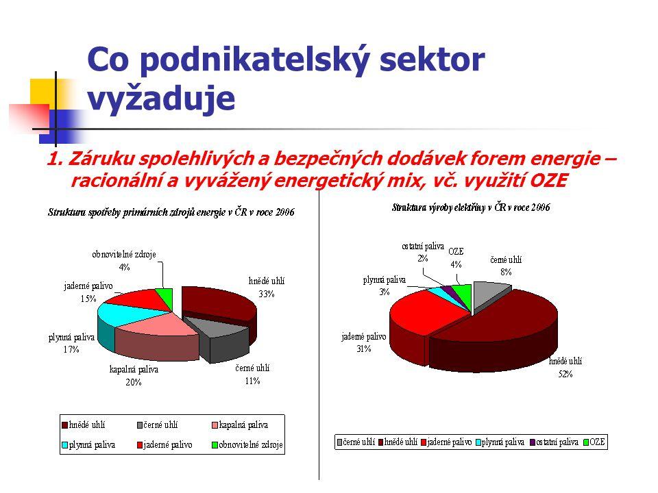 Co podnikatelský sektor vyžaduje 1. Záruku spolehlivých a bezpečných dodávek forem energie – racionální a vyvážený energetický mix, vč. využití OZE