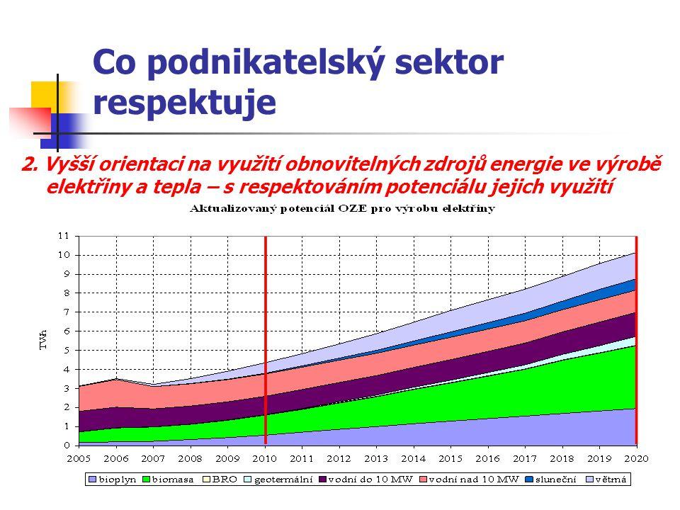Co podnikatelský sektor respektuje 2. Vyšší orientaci na využití obnovitelných zdrojů energie ve výrobě elektřiny a tepla – s respektováním potenciálu