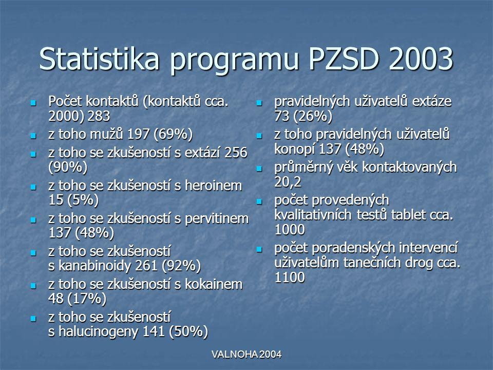 Statistika programu PZSD 2003  Počet kontaktů (kontaktů cca. 2000) 283  z toho mužů 197 (69%)  z toho se zkušeností s extází 256 (90%)  z toho se