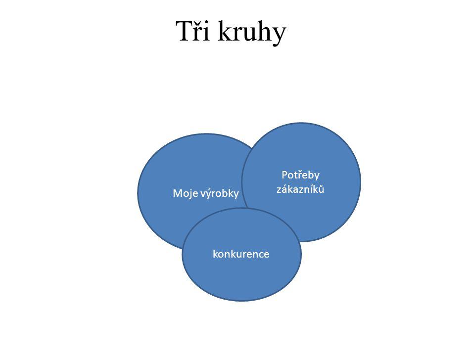 Tři kruhy Moje výrobky Potřeby zákazníků konkurence