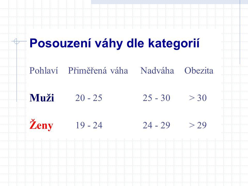 Posouzení váhy dle kategorií PohlavíPřiměřená váhaNadváhaObezita Muži 20 - 25 25 - 30 > 30 Ženy 19 - 24 24 - 29 > 29