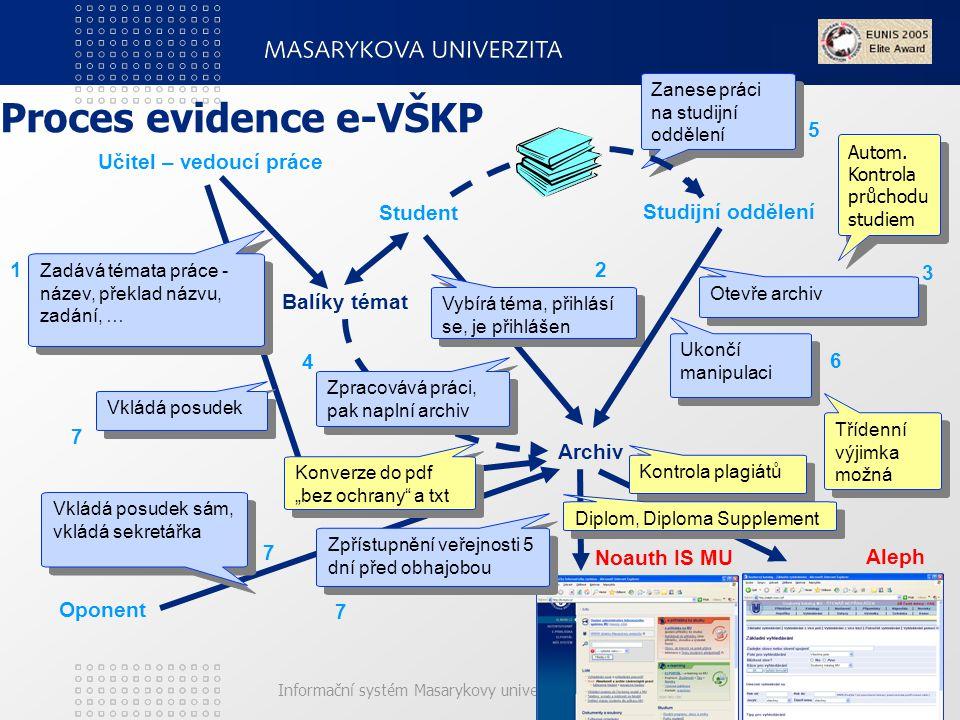 Informační systém Masarykovy univerzity (IS MU) Proces evidence e-VŠKP Učitel – vedoucí práce Studijní oddělení Student Balíky témat Zadává témata práce - název, překlad názvu, zadání, … 1 Vybírá téma, přihlásí se, je přihlášen 2 Archiv 3 Otevře archiv Zpracovává práci, pak naplní archiv 4 Zanese práci na studijní oddělení 5 Vkládá posudek 7 Oponent Vkládá posudek sám, vkládá sekretářka Vkládá posudek sám, vkládá sekretářka 7 Kontrola plagiátů Noauth IS MU Aleph 7 Zpřístupnění veřejnosti 5 dní před obhajobou 6 Ukončí manipulaci Diplom, Diploma Supplement Autom.