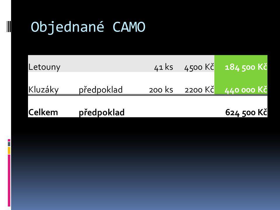 Objednané CAMO Letouny 41 ks4500 Kč184 500 Kč Kluzáky předpoklad200 ks2200 Kč440 000 Kč Celkem předpoklad624 500 Kč