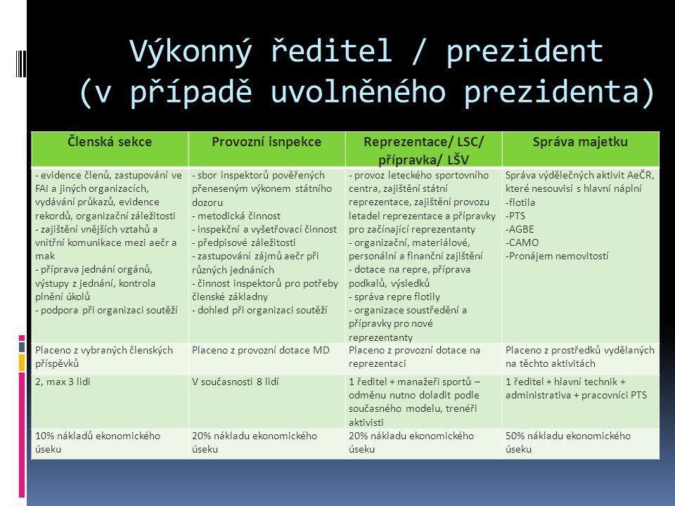Výkonný ředitel / prezident (v případě uvolněného prezidenta) Členská sekceProvozní isnpekceReprezentace/ LSC/ přípravka/ LŠV Správa majetku - evidenc