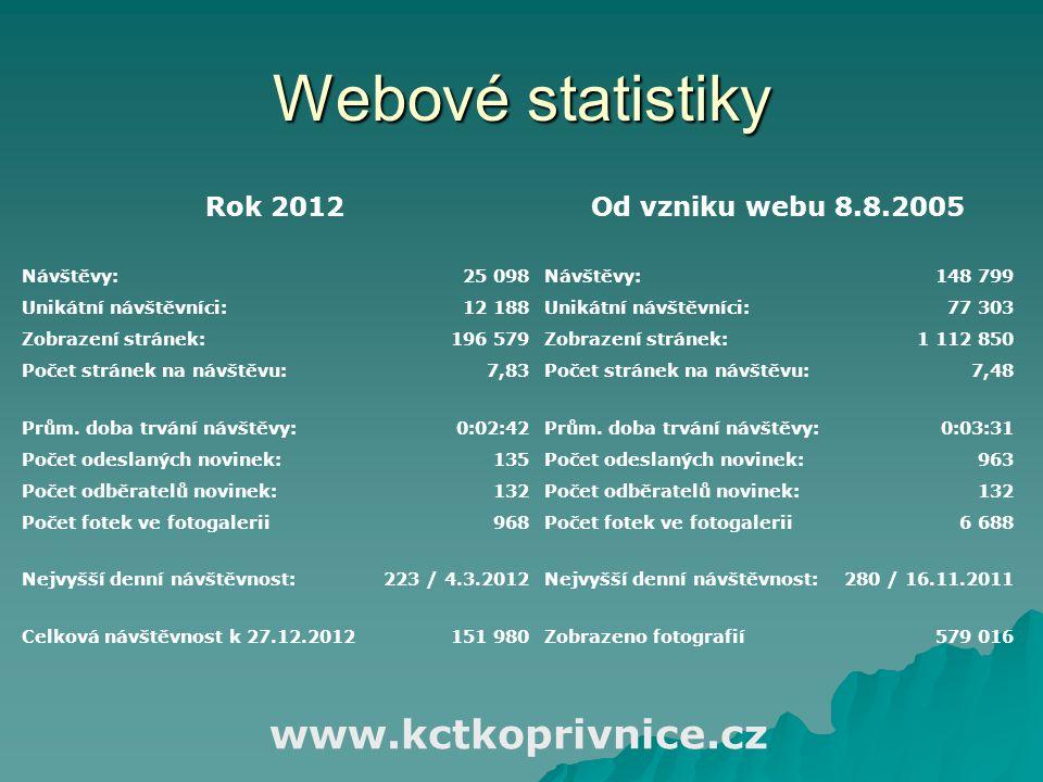 Webové statistiky Rok 2012Od vzniku webu 8.8.2005 Návštěvy:25 098Návštěvy:148 799 Unikátní návštěvníci:12 188Unikátní návštěvníci:77 303 Zobrazení str