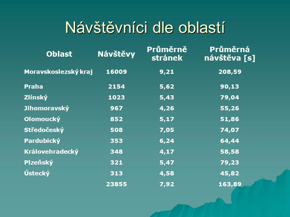 OblastNávštěvy Průměrně stránek Průměrná návštěva [s] Moravskoslezský kraj160099,21208,59 Praha21545,6290,13 Zlínský10235,4379,04 Jihomoravský9674,2655,26 Olomoucký8525,1751,86 Středočeský5087,0574,07 Pardubický3536,2464,44 Královehradecký3484,1758,58 Plzeňský3215,4779,23 Ústecký3134,5845,82 238557,92163,89 Návštěvníci dle oblastí