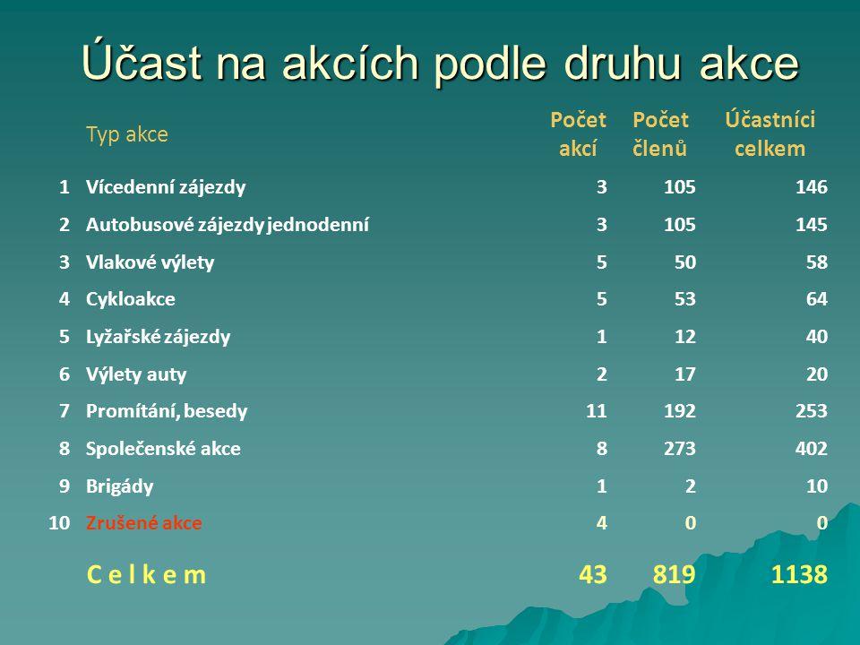 Výlety vlakem na rok 2013 DatumMístoKm 4.1. 2013Zimní výstup na RadhošťO.