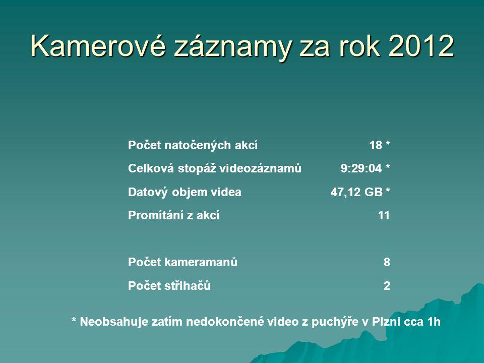 Kamerové záznamy za rok 2012 Počet natočených akcí18 * Celková stopáž videozáznamů9:29:04 * Datový objem videa47,12 GB * Promítání z akcí11 Počet kame