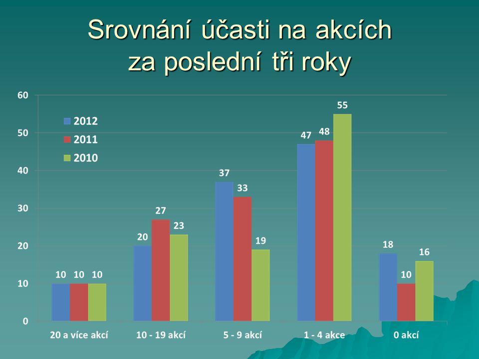 Srovnání účasti na akcích za poslední tři roky