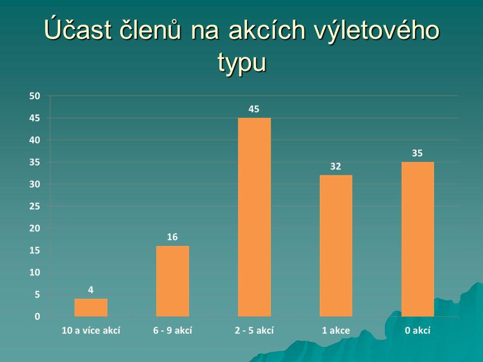 Činnost výboru KČT Kopřivnice v roce 2012 Počet členů 21.