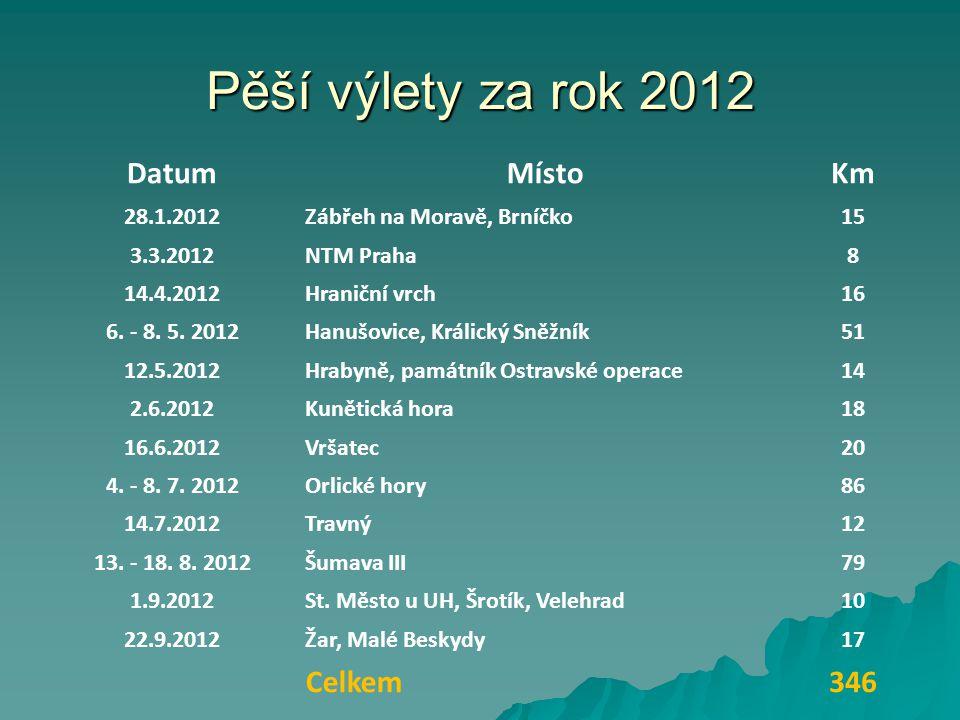 Pěší výlety za rok 2012 DatumMístoKm 28.1.2012Zábřeh na Moravě, Brníčko15 3.3.2012NTM Praha8 14.4.2012Hraniční vrch16 6. - 8. 5. 2012Hanušovice, Králi