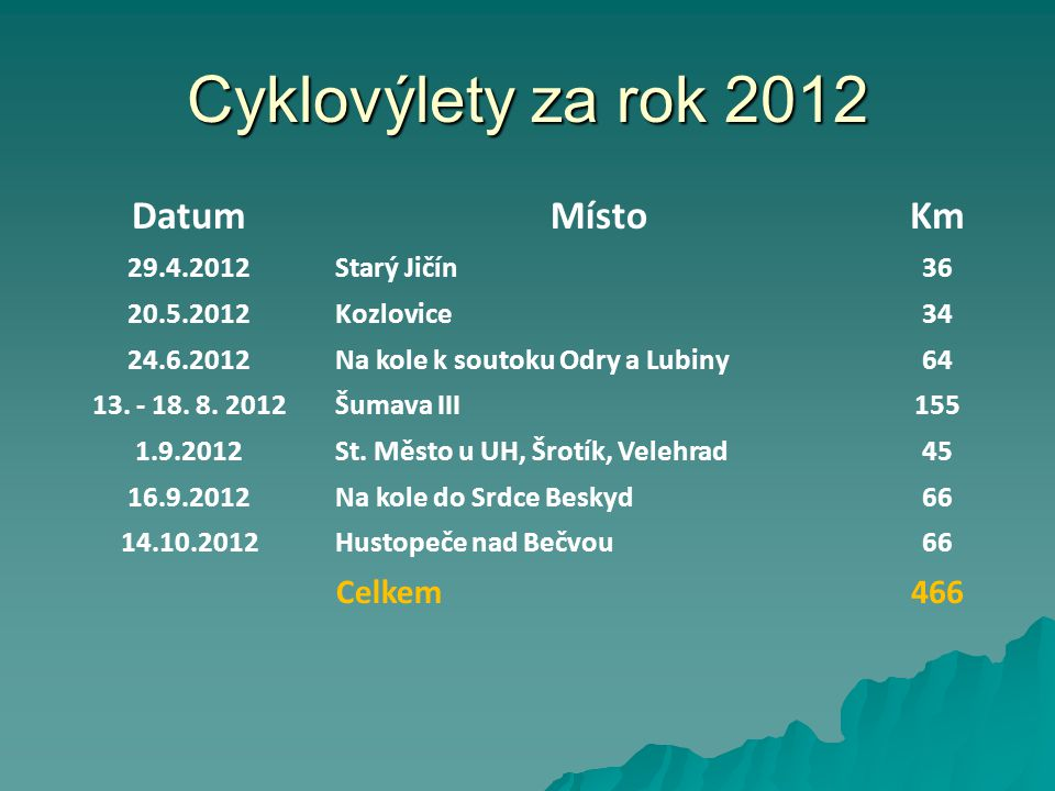 Cyklovýlety za rok 2012 DatumMístoKm 29.4.2012Starý Jičín36 20.5.2012Kozlovice34 24.6.2012Na kole k soutoku Odry a Lubiny64 13. - 18. 8. 2012Šumava II