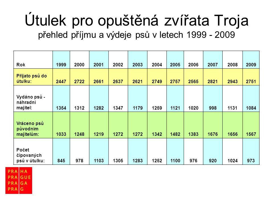 Útulek pro opuštěná zvířata Troja přehled příjmu a výdeje psů v letech 1999 - 2009 Rok19992000200120022003200420052006200720082009 Přijato psů do útul