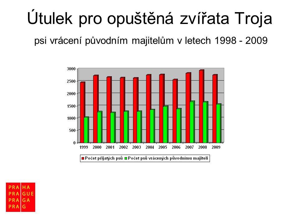 Útulek pro opuštěná zvířata Troja psi vrácení původním majitelům v letech 1998 - 2009