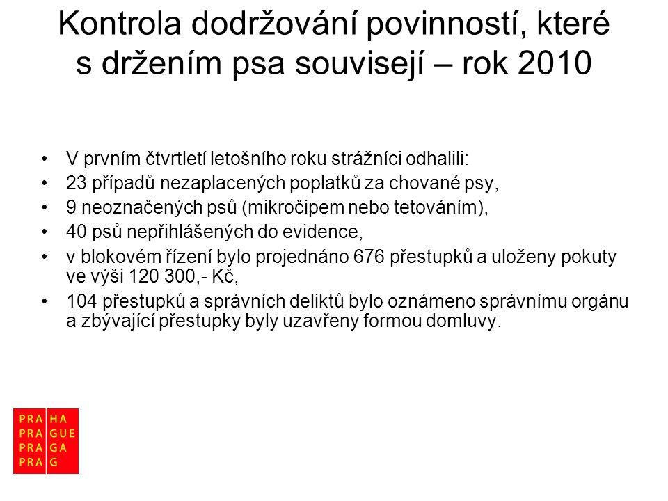 Kontrola dodržování povinností, které s držením psa souvisejí – rok 2010 •V prvním čtvrtletí letošního roku strážníci odhalili: •23 případů nezaplacen
