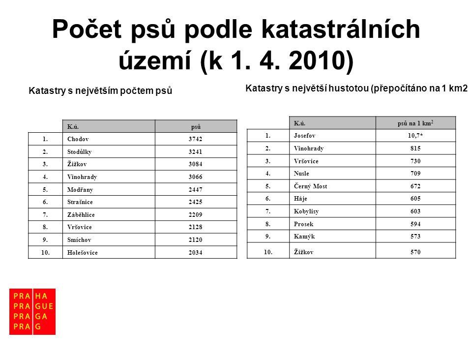 Počet psů podle katastrálních území (k 1. 4. 2010) Katastry s největším počtem psů K.ú.psů 1.Chodov3742 2.Stodůlky3241 3.Žižkov3084 4.Vinohrady3066 5.