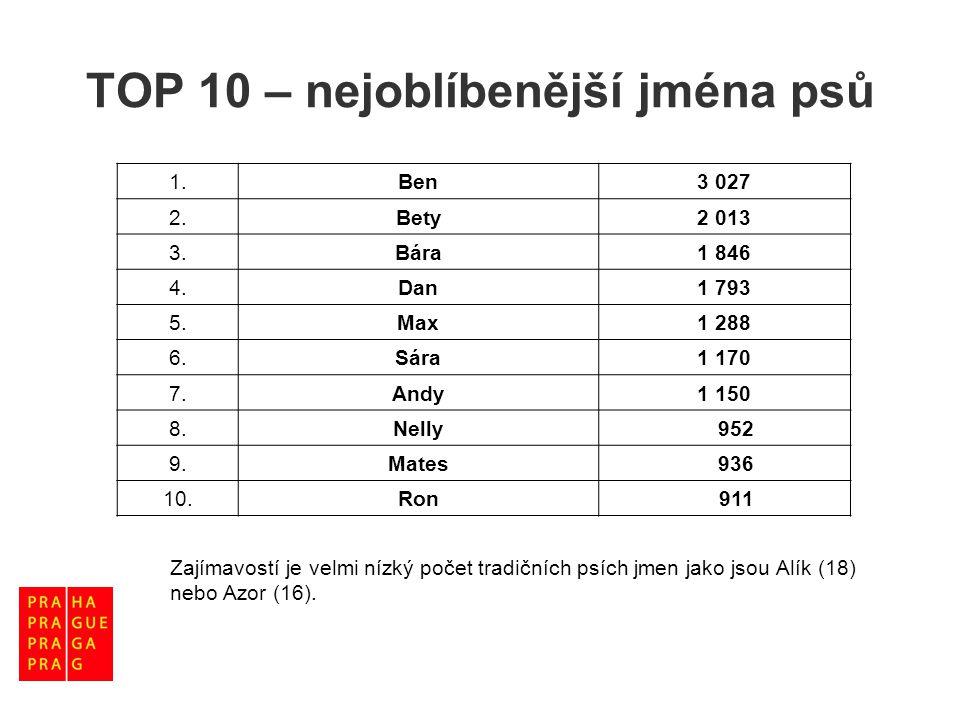 TOP 10 – nejoblíbenější jména psů 1.Ben3 027 2.Bety2 013 3.Bára1 846 4.Dan1 793 5.Max1 288 6.Sára1 170 7.Andy1 150 8.Nelly 952 9.Mates 936 10.Ron 911