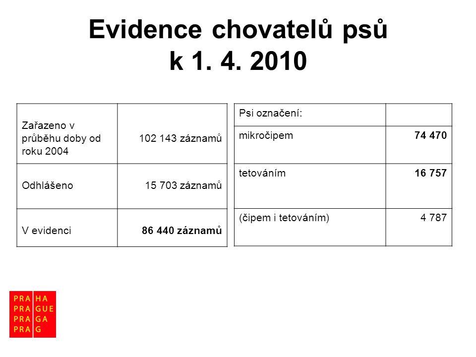 Evidence chovatelů psů k 1. 4. 2010 Zařazeno v průběhu doby od roku 2004 102 143 záznamů Odhlášeno15 703 záznamů V evidenci86 440 záznamů Psi označení