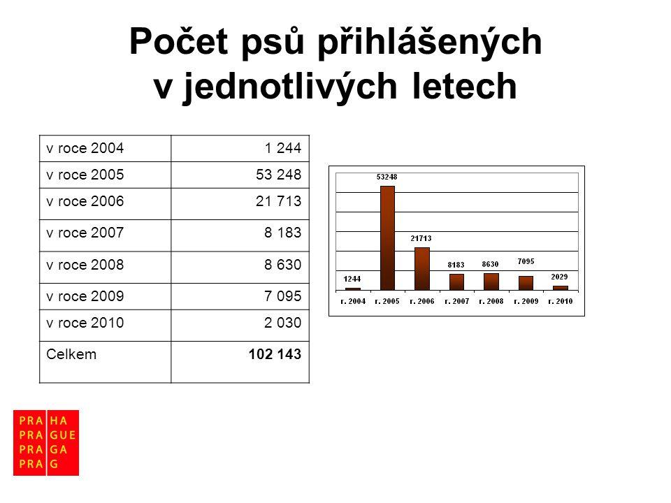 Počet psů přihlášených v jednotlivých letech v roce 20041 244 v roce 200553 248 v roce 200621 713 v roce 20078 183 v roce 20088 630 v roce 20097 095 v