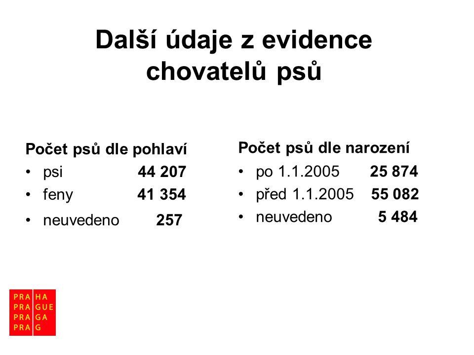 Počet psů podle katastrálních území (k 1.4.