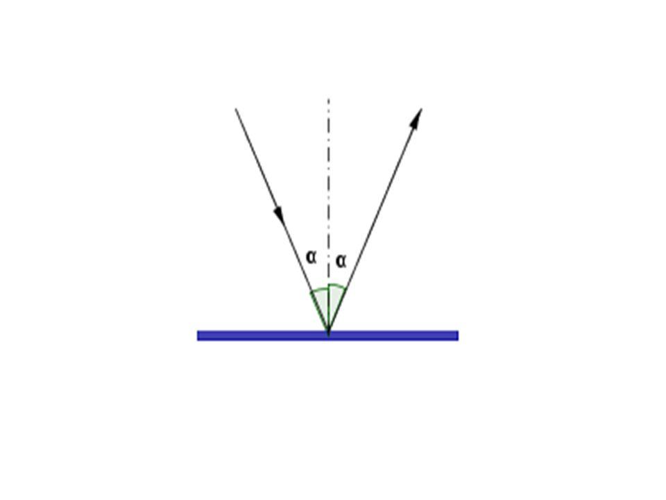 Odraz světla - reflexe • Pro odraz světla platí zákon odrazu: • Velikost úhlu odrazu α´ se rovná velikosti úhlu dopadu α.