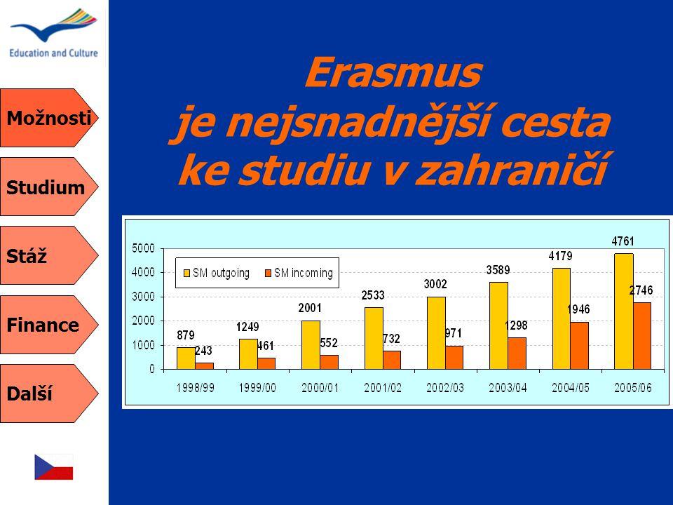 Možnosti Studium Stáž Finance Další Erasmus je nejsnadnější cesta ke studiu v zahraničí